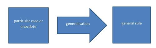 faulty generalisation shapesV2
