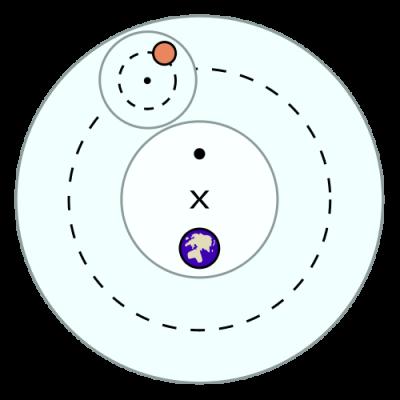 Ptolemy model