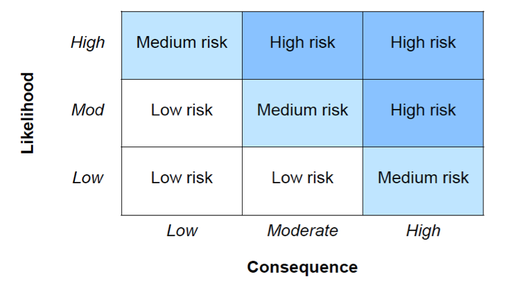 Hazard, Risk and Consequences