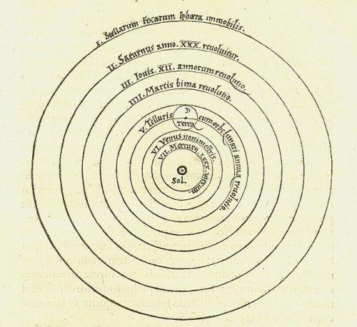 655px-Copernican_heliocentrism_diagram