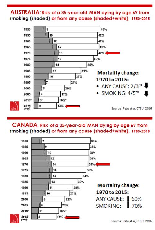 Australia mortality drops v Canada 1970-2015